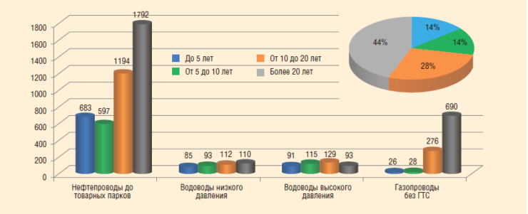 Рис. 1. Возрастной состав системы трубопроводов АО «РИТЭК»