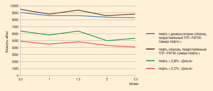 Рис. 11. Реагенты для снижения вязкости нефти