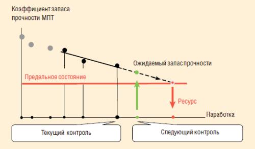 Рис. 17. Прогноз ресурса МПТ по совокупности факторов