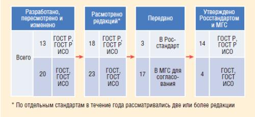 Рис. 2. Участие ПАО «ЛУКОЙЛ» в разработке, пересмотре и изменении стандартов ТК 357 в 2016 г.