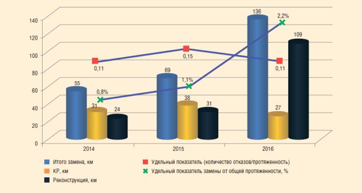 Рис. 3. Динамика аварийности и объемов замены трубопроводов за период 2014-2016 гг.