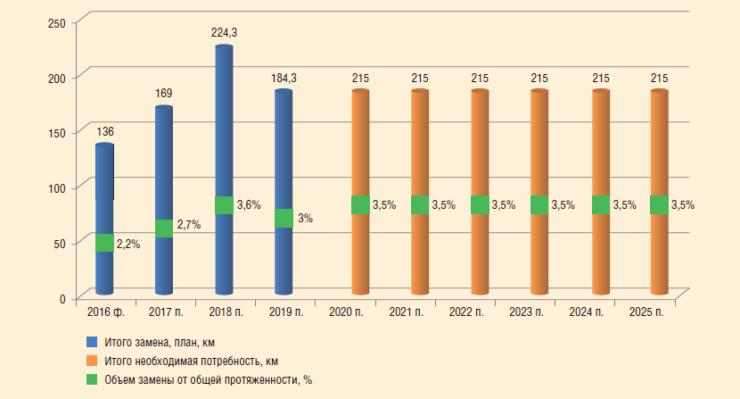 Рис. 4. Плановые и дополнительные объемы замены промысловых трубопроводов на период 2017-2025 гг.