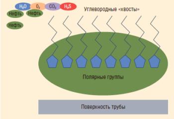 Рис. 4. Принцип действия ингибитора коррозии Fore RP