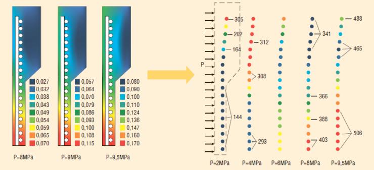 Рис. 6. Поведение полимера и металлического каркаса в точке сварки двух труб при повышении внутреннего давления до 9,5 МПа
