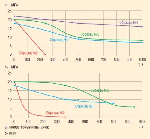 Рис. 7. Результаты измерения адгезии