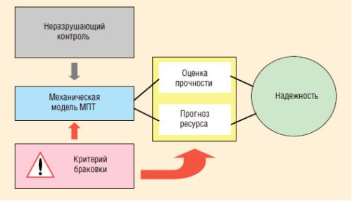 Рис. 8. Методика анализа технического состояния МПТ