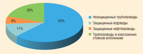 Рис. 8. Объемы ингибиторной защиты трубопроводов в АО «РИТЭК»