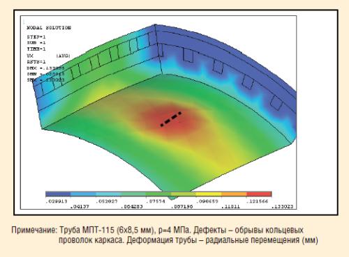 Рис. 9. Расчетные оценки влияния дефектов каркаса на прочность МПТ