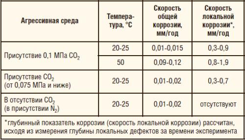 Таблица 2. Скорость общей и локальной коррозии, измеренная на одних и тех же образцах в условиях конденсации влаги на образцах из углеродистой стали в присутствии и отсутствии СО2