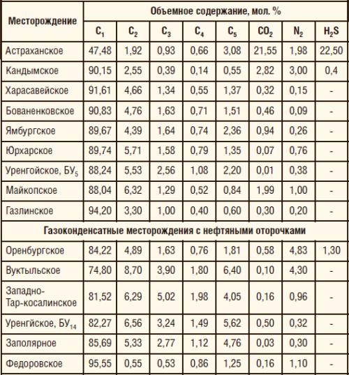 Таблица 1. Состав продукции скважин некоторых газоконденсатных месторождений по справочнику [5]