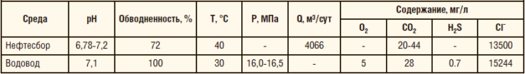Таблица 2. Состав сред ОПИ