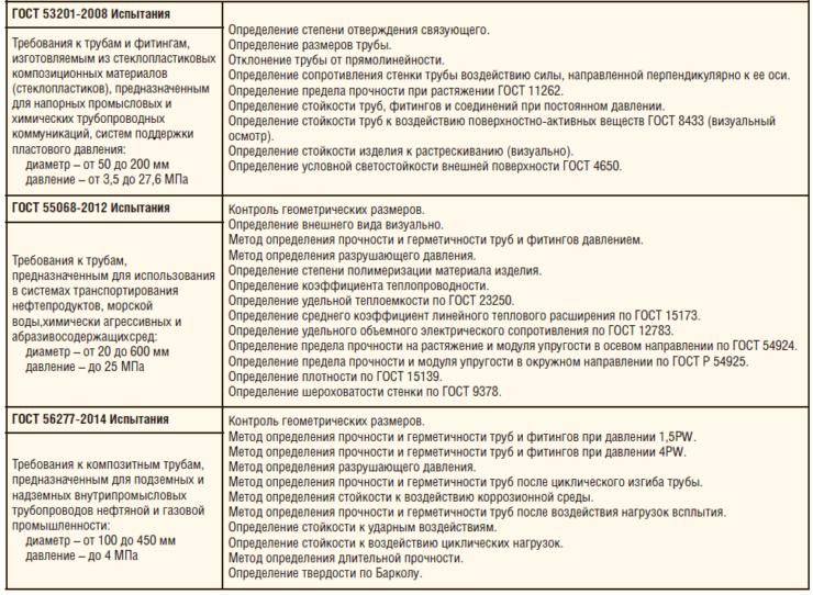 Таблица 1. Существующие ГОСТы на композитные трубы (испытания)