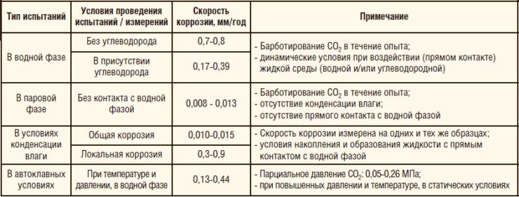 Таблица 3. Сводные данные при проведении коррозионных испытаний