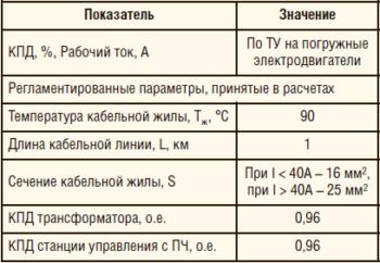 Таблица 6. Значения параметров, которые учтены при расчете оценочных нормативных значений Иээ