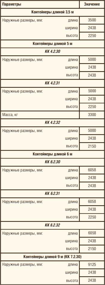 Таблица 1. Базовые типажи модулей