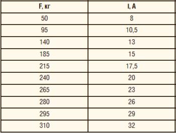 Таблица 1. Данные экспериментальных замеров усилий и тока двигателя