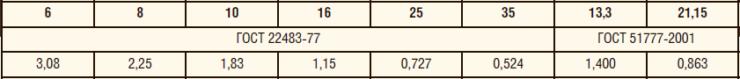 Таблица 3. Электрическое сопротивление токопроводящих жил кабеля длиной 1 км при температуре 20°С, R20, Ом