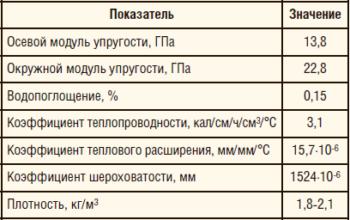 Таблица 3. Физико-механические свойства материала трубы