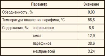 Таблица 2. Характеристика образца АСПО из скважины Киенгопского м/р