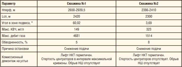 Таблица 9. Характеристики подконтрольной эксплуатации газового сепаратора СГ-К-73 в комплексе с насосом специальным СПР