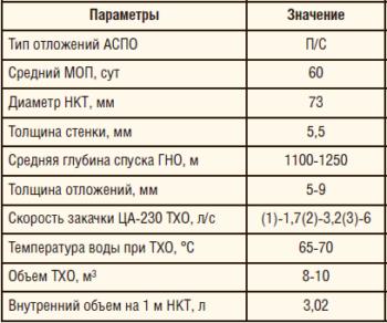 Таблица 4. Исходные данные для расчета в САПР Aspen HYSYS
