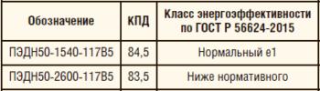 Таблица 2-2. Классы энергетической эффективности электродвигателей ПЭД мощностью 50 кВт по ТУ3381-003-12058737-2010