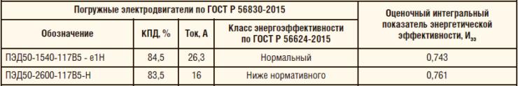 Таблица 8. Классы энергетической погружных электродвигателей мощностью 50 кВт по ТУ3381-003-12058737-2010 и их оценочные интегральные показатели энергетической эффективности