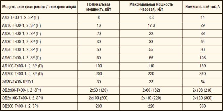Таблица 3. Модели электроагрегатов (электростанций)
