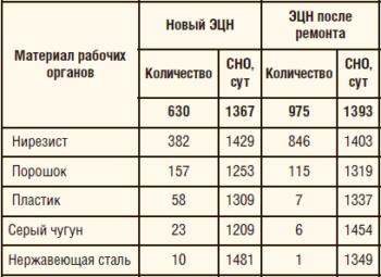 Таблица 1. Наработка на отказ насосов с рабочими органами, изготовленными из материалов различных типов
