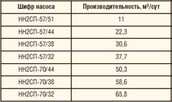Таблица 13. Номенклатура и производительность насосов НН2СП при пяти двойных ход./мин и длине хода 3 метра