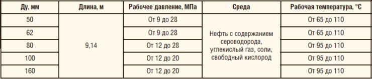 Таблица 2. Номенклатура планируемых к запуску ООО «САФИТ» НКТ