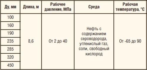 Таблица 1. Номенклатура выпускаемых ООО «САФИТ» композитных труб
