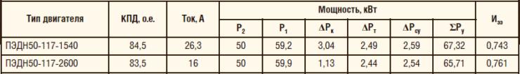 Таблица 7. Оценочные интегральные показатели энергетической эффективности (Иээ) погружных электродвигателей мощностью 50 кВт ТУ3381-003-12058737-2010