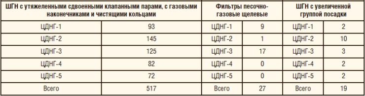 Таблица 1. Оснащение ШГН дополнительным оборудованием