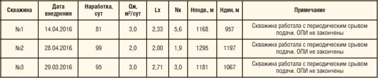 Таблица 6. Параметры работы насоса СПМ-24 в Удмуртском регионе