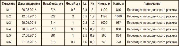 Таблица 5. Параметры работы СПМ-24 в ООО «Шешмаойл»