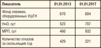 Таблица 4. Показатели работы фонда УШГН