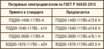 Таблица 9. Предложение по индексации энергетической эффективности в обозначениях погружных электродвигателей