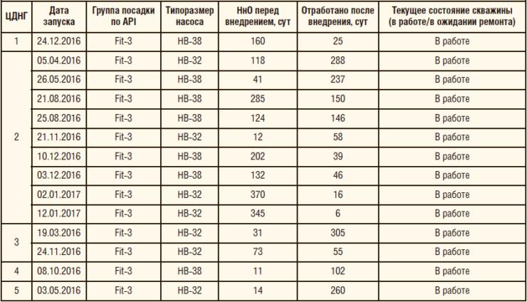 Таблица 3. Применение УШГН с fit-3 и fit-4