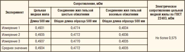 Таблица 2. Результаты эксперимента на базе ООО «ЛУКОЙЛ ЭПУ Сервис»