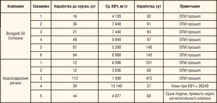 Таблица 7. Результаты подконтрольной эксплуатации насосов RHAM-Z