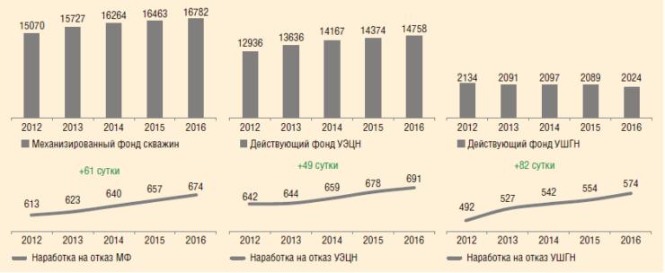 Рис. 1. Фонд скважин и средняя наработка на отказ за 2012-2016 гг.