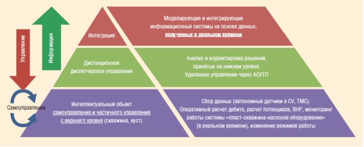Рис. 1. Концепция «Интеллектуальное месторождение»
