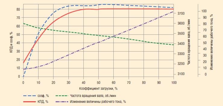 Рис. 1. Нагрузочные характеристики электродвигателя «D» 456 серии мощностью 180 л.с.