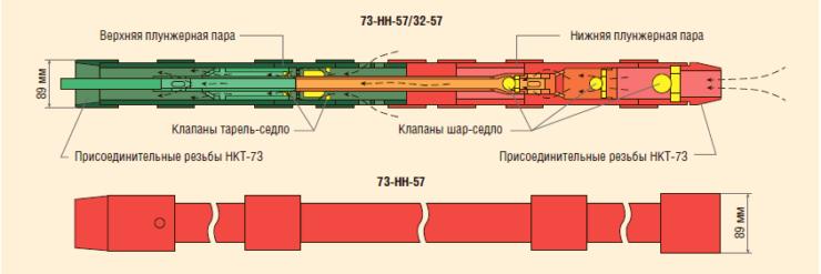 Рис. 1. Насос параллельно-последовательного действия «Тандем» серии 73-НН-57/32-57