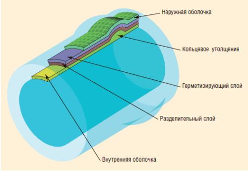 Рис. 1. Состав слоев трубы