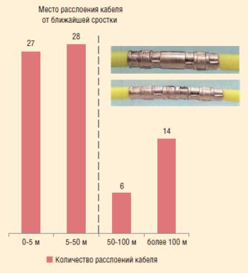 Рис. 11. Расслоение кабеля за 2015 и 2016 гг. в ООО «ЛУКОЙЛ-Западная Сибирь»