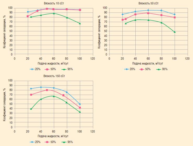 Рис. 12. Коэффициент сепарации СГ-К-73 в зависимости от подачи модельной жидкости с вязкостью 10-150 сСт при объемном содержании газа 20, 50 и 95%