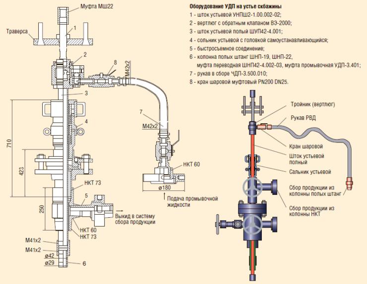 Рис. 14. Комплекс для промывки и прогрева скважин УДП-3 для ШГН: устьевая арматура