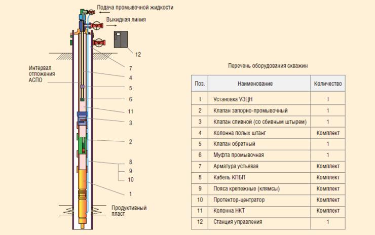Рис. 15. Комплекс для промывки и прогрева скважин УДП-3 для ЭЦН